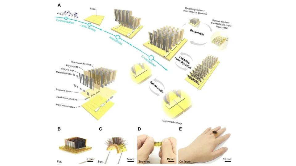 人間の体をスマホのバッテリーにできるかもしれない技術